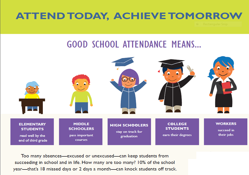 The Importance of Attendance in a School?